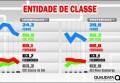FIERGS permanece na liderança e FCDL aparece na segunda posição