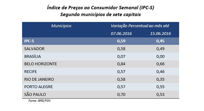 IPC-S capitais