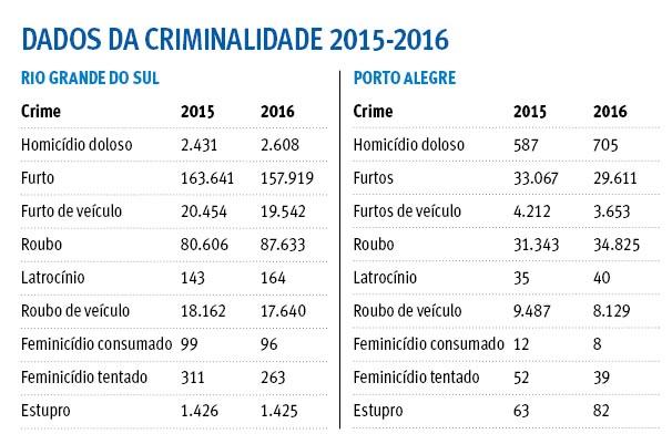 Criminalidade no RS