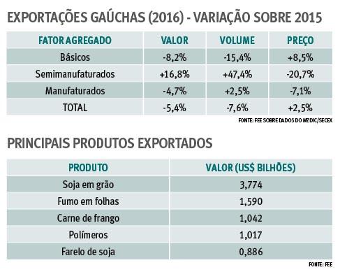 Exportações gaúchas 2016