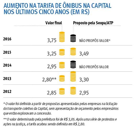 Aumento na tarifa de ônibus na Capital nos últimos cinco anos (em R$)