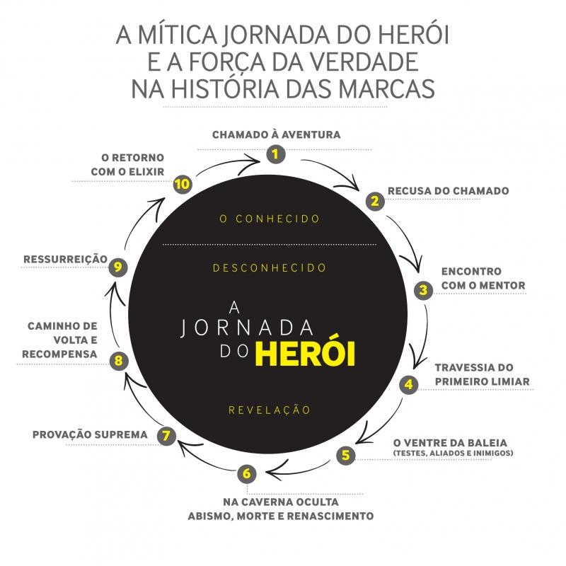 A jornada do herói - Arthur Bender - Marcas de Quem Decide