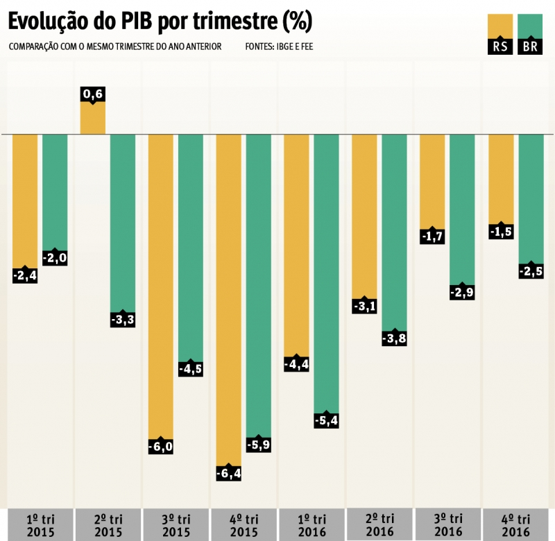 Evolução do PIB por trimestre