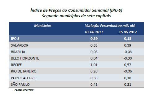 IPC-S da segunda quadrisemana de junho registra queda nas sete capitais pesquisadas no Brasil
