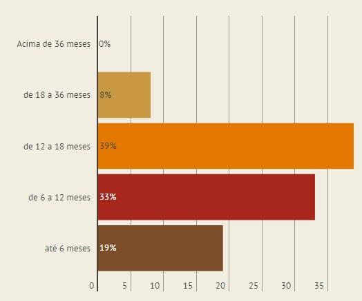 Gráfico sobre microfranquia