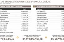 Temer pagou R$ 119,8 milhões em emendas à bancada gaúcha