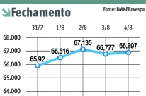 Ibovespa acumula ganho de 2,14%