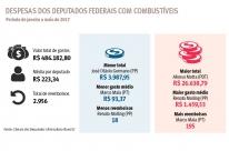 Bancada gaúcha gasta R$ 486 mil com combustível