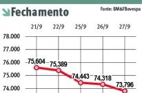 Ibovespa sofre baixa pela quinta sessão consecutiva