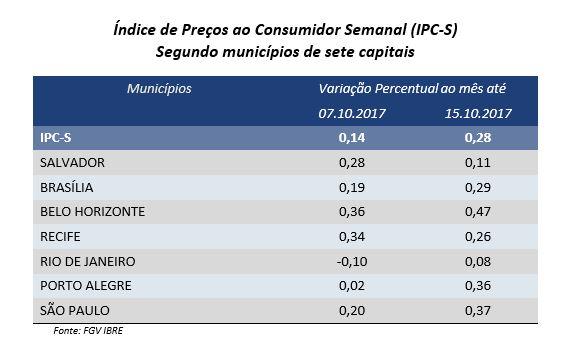 IPC-Fipe avança 0,16% na 2ª quadrissemana de outubro