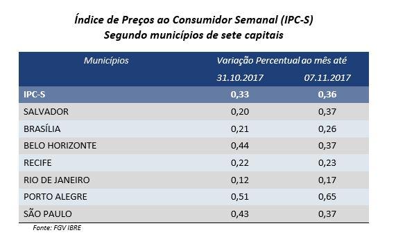 Inflação para famílias com rendas variadas avança em outubro