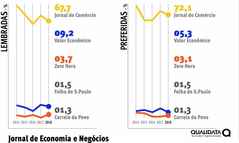 bfddff09297 Jornal do Comércio tem o maior índice de preferência entre todas as marcas
