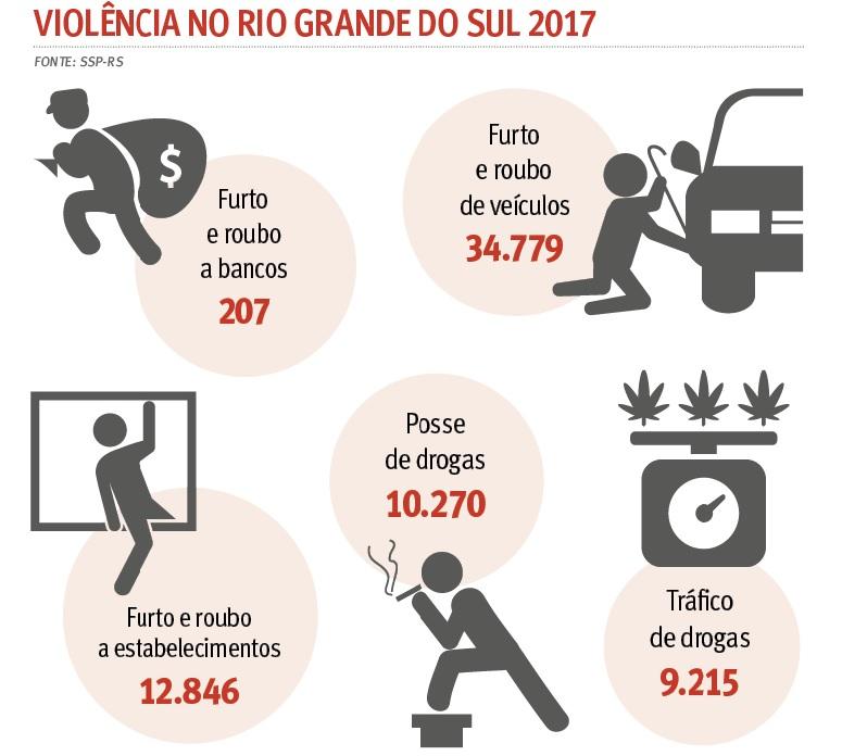 SSP-RS/DIVULGAÇÃO/JC