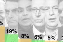 Lula lidera corrida presidencial com 39% das intenções de voto, diz Datafolha