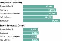 Juros do cheque especial chegam a 13,2% ao mês, mostra levantamento