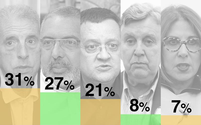 Pesquisa Ibope: Fogaça tem 31%; Paim, 27%; Beto Albuquerque (PSB), 21%; Luis Carlos Heinze (PP), 8%; Carmen Flores (PSL), 7%