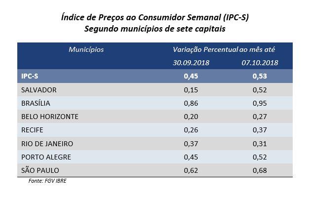 Divulgação/FGV/JC