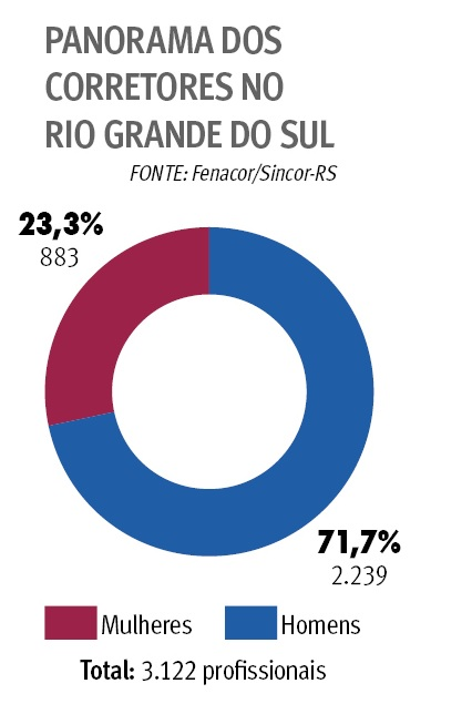 {'nm_midia_inter_thumb1':'https://www.jornaldocomercio.com/_midias/jpg/2018/10/30/206x137/1_grafico-8524139.jpg', 'id_midia_tipo':'2', 'id_tetag_galer':'', 'id_midia':'5bd865a85a0e7', 'cd_midia':8524139, 'ds_midia_link': 'https://www.jornaldocomercio.com/_midias/jpg/2018/10/30/grafico-8524139.jpg', 'ds_midia': 'Gráfico - Panorama dos Corretores no Rio Grande do Sul', 'ds_midia_credi': 'Arte/JC/', 'ds_midia_titlo': 'Gráfico - Panorama dos Corretores no Rio Grande do Sul', 'cd_tetag': '1', 'cd_midia_w': '426', 'cd_midia_h': '635', 'align': 'Left'}