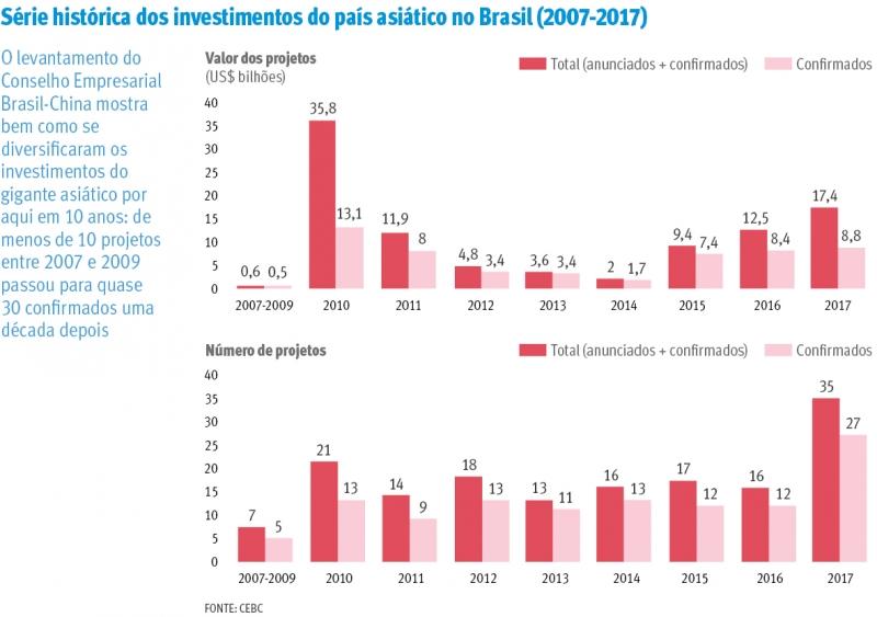 {'nm_midia_inter_thumb1':'https://www.jornaldocomercio.com/_midias/jpg/2019/01/13/206x137/1_serie_historica_dos_investimentos_do_pais_asiatico_no_brasil__2007_2017_-8595315.jpg', 'id_midia_tipo':'2', 'id_tetag_galer':'', 'id_midia':'5c3bc06dd70cc', 'cd_midia':8595315, 'ds_midia_link': 'https://www.jornaldocomercio.com/_midias/jpg/2019/01/13/serie_historica_dos_investimentos_do_pais_asiatico_no_brasil__2007_2017_-8595315.jpg', 'ds_midia': 'Série histórica dos investimentos do país asiático no Brasil (2007-2017)', 'ds_midia_credi': 'arte/diagramação', 'ds_midia_titlo': 'Série histórica dos investimentos do país asiático no Brasil (2007-2017)', 'cd_tetag': '1', 'cd_midia_w': '800', 'cd_midia_h': '563', 'align': 'Left'}