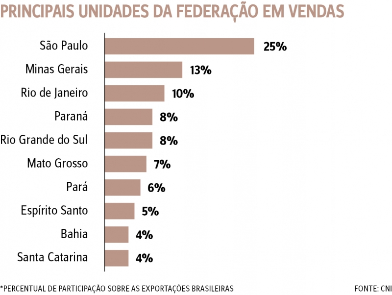 {'nm_midia_inter_thumb1':'https://www.jornaldocomercio.com/_midias/jpg/2019/02/19/206x137/1_principais_unidades_da_federacao_em_vendas-8631370.jpg', 'id_midia_tipo':'2', 'id_tetag_galer':'', 'id_midia':'5c6c65069eff7', 'cd_midia':8631370, 'ds_midia_link': 'https://www.jornaldocomercio.com/_midias/jpg/2019/02/19/principais_unidades_da_federacao_em_vendas-8631370.jpg', 'ds_midia': 'Principais UNIDADES DA FEDERAÇÃO em vendas', 'ds_midia_credi': 'KIMBERLEY WINHESKI/ARTE/JC', 'ds_midia_titlo': 'Principais UNIDADES DA FEDERAÇÃO em vendas', 'cd_tetag': '1', 'cd_midia_w': '800', 'cd_midia_h': '602', 'align': 'Left'}