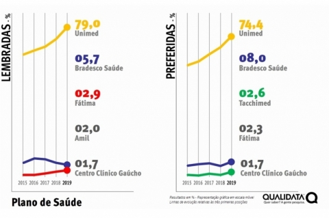 Unimed segue liderando e fica perto da faixa dos 80%