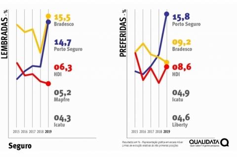 Bradesco e Porto Seguro crescem como marcas líderes