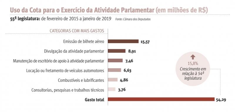 Uso da Cota para o Exercicio da Atividade Parlamentar