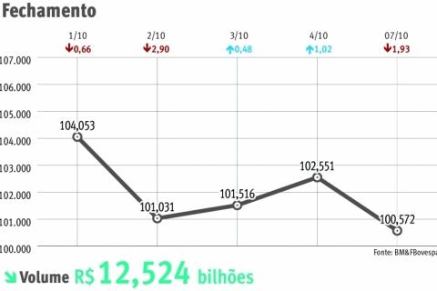 Ibovespa cai 1,93% com incerteza política