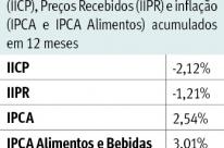 Custos e preços ao produtor caem
