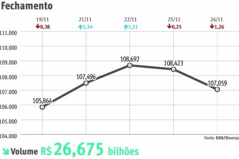 Dólar faz Ibovespa fechar em baixa de 1,26%