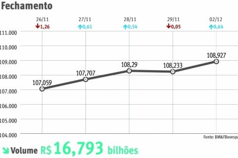 Analistas projetam PIB maior para 2020, com alta de 2,22%