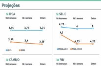 Focus prevê PIB com alta de 2,30% para este ano