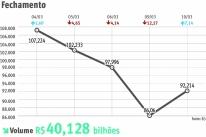 Bolsa valoriza 7,14%, a maior alta desde 2008