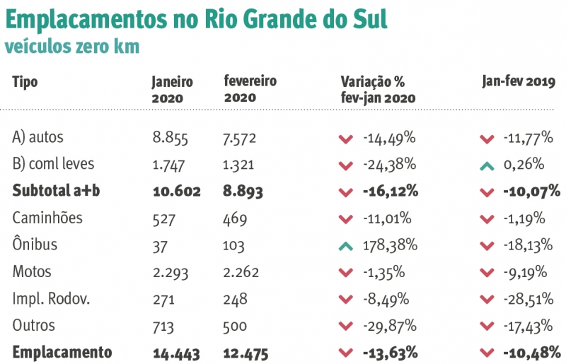 {'nm_midia_inter_thumb1':'https://www.jornaldocomercio.com/_midias/jpg/2020/03/12/206x137/1_emplacamento_no_rs_jornal_do_comercio-9010170.jpg', 'id_midia_tipo':'2', 'id_tetag_galer':'', 'id_midia':'5e6ac59a4406b', 'cd_midia':9010170, 'ds_midia_link': 'https://www.jornaldocomercio.com/_midias/jpg/2020/03/12/emplacamento_no_rs_jornal_do_comercio-9010170.jpg', 'ds_midia': '0', 'ds_midia_credi': '0', 'ds_midia_titlo': '0', 'cd_tetag': '1', 'cd_midia_w': '800', 'cd_midia_h': '515', 'align': 'Left'}