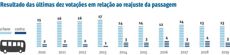 {'nm_midia_inter_thumb1':'https://www.jornaldocomercio.com/_midias/jpg/2020/03/12/206x137/1_resultado_da__ultimas_dez_votacoes_em_relacao_ao_reajuste_da_passagem_jornal_do_comercio-9010182.jpg', 'id_midia_tipo':'2', 'id_tetag_galer':'', 'id_midia':'5e6ac621214f2', 'cd_midia':9010182, 'ds_midia_link': 'https://www.jornaldocomercio.com/_midias/jpg/2020/03/12/resultado_da__ultimas_dez_votacoes_em_relacao_ao_reajuste_da_passagem_jornal_do_comercio-9010182.jpg', 'ds_midia': 'resultado-da- últimas-dez-votações-em-relação-ao-reajuste-da-passagem', 'ds_midia_credi': 'ARTE JULIANO BRUNI/JC', 'ds_midia_titlo': 'resultado-da- últimas-dez-votações-em-relação-ao-reajuste-da-passagem', 'cd_tetag': '1', 'cd_midia_w': '800', 'cd_midia_h': '192', 'align': 'Left'}