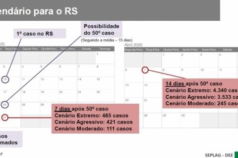 Coronavírus: Rio Grande do Sul tem projeções de cenários para evolução do Covid-19