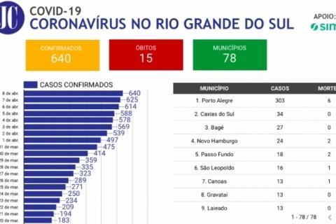 JC cria painel da pandemia no Rio Grande do Sul atualizado em tempo real