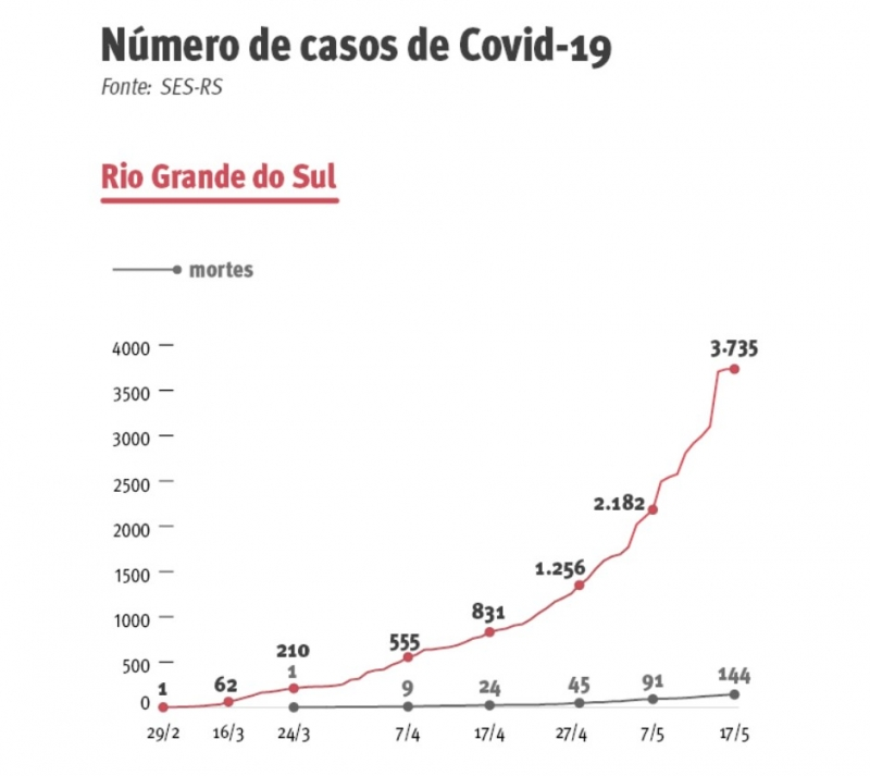 {'nm_midia_inter_thumb1':'https://www.jornaldocomercio.com/_midias/jpg/2020/05/17/206x137/1_evolucao_rs-9058349.jpg', 'id_midia_tipo':'2', 'id_tetag_galer':'', 'id_midia':'5ec1cf48d4344', 'cd_midia':9058349, 'ds_midia_link': 'https://www.jornaldocomercio.com/_midias/jpg/2020/05/17/evolucao_rs-9058349.jpg', 'ds_midia': 'Evolução da Covid-19 no Rio Grande do Sul', 'ds_midia_credi': 'Arte/JC', 'ds_midia_titlo': 'Evolução da Covid-19 no Rio Grande do Sul', 'cd_tetag': '1', 'cd_midia_w': '800', 'cd_midia_h': '713', 'align': 'Left'}