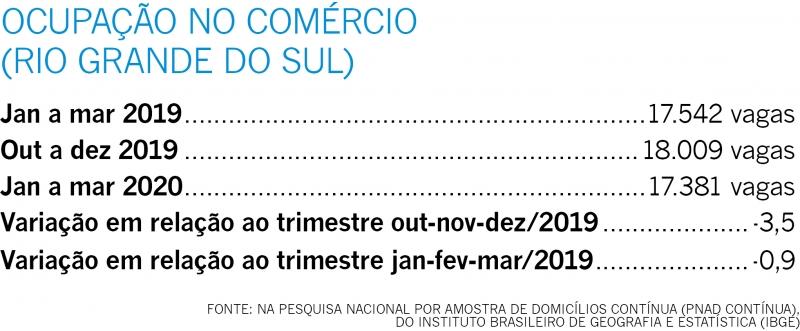 {'nm_midia_inter_thumb1':'https://www.jornaldocomercio.com/_midias/jpg/2020/05/17/206x137/1_ocupacao_no_comercio_jornal_do_comercio-9058277.jpg', 'id_midia_tipo':'2', 'id_tetag_galer':'', 'id_midia':'5ec1a663405ee', 'cd_midia':9058277, 'ds_midia_link': 'https://www.jornaldocomercio.com/_midias/jpg/2020/05/17/ocupacao_no_comercio_jornal_do_comercio-9058277.jpg', 'ds_midia': 'Gráfico 3', 'ds_midia_credi': 'arte jc', 'ds_midia_titlo': 'Gráfico 3', 'cd_tetag': '1', 'cd_midia_w': '800', 'cd_midia_h': '331', 'align': 'Left'}