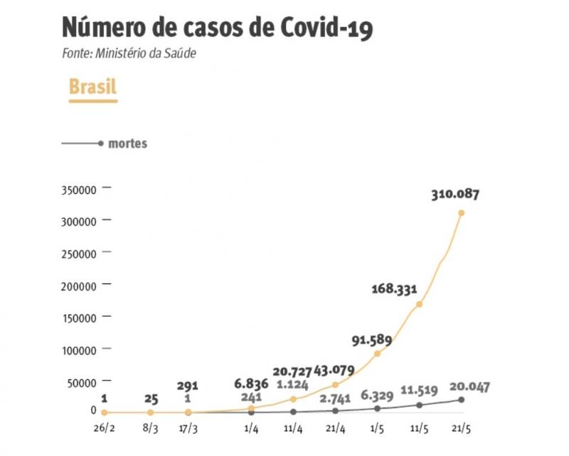 {'nm_midia_inter_thumb1':'https://www.jornaldocomercio.com/_midias/jpg/2020/05/21/206x137/1_evolucao_brasil-9062338.jpg', 'id_midia_tipo':'2', 'id_tetag_galer':'', 'id_midia':'5ec718fc69862', 'cd_midia':9062338, 'ds_midia_link': 'https://www.jornaldocomercio.com/_midias/jpg/2020/05/21/evolucao_brasil-9062338.jpg', 'ds_midia': 'Evolução da Covid-19 no Brasil', 'ds_midia_credi': 'Arte/JC', 'ds_midia_titlo': 'Evolução da Covid-19 no Brasil', 'cd_tetag': '1', 'cd_midia_w': '800', 'cd_midia_h': '642', 'align': 'Left'}