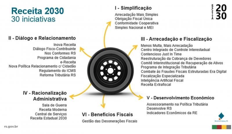 Ações do projeto Receita 2030 do Governo do Estado