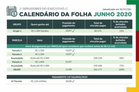 Tesouro do Estado quita salários de quem recebe até R$ 3 mil