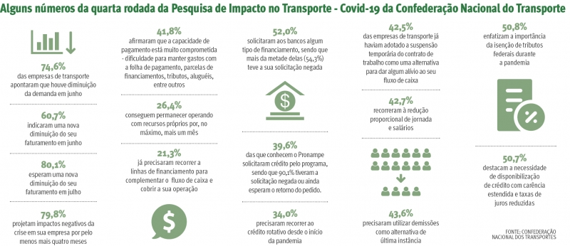 {'nm_midia_inter_thumb1':'https://www.jornaldocomercio.com/_midias/jpg/2020/07/27/206x137/1_alguns_numeros_da_quarta_pesquisa_de_impacto_no_transporte_covid_19_da_confederacao_nacional_do_transporte_jornal_do_comercio-9103043.jpg', 'id_midia_tipo':'2', 'id_tetag_galer':'', 'id_midia':'5f1f21d1b827d', 'cd_midia':9103043, 'ds_midia_link': 'https://www.jornaldocomercio.com/_midias/jpg/2020/07/27/alguns_numeros_da_quarta_pesquisa_de_impacto_no_transporte_covid_19_da_confederacao_nacional_do_transporte_jornal_do_comercio-9103043.jpg', 'ds_midia': '-', 'ds_midia_credi': '-', 'ds_midia_titlo': '-', 'cd_tetag': '1', 'cd_midia_w': '800', 'cd_midia_h': '346', 'align': 'Left'}