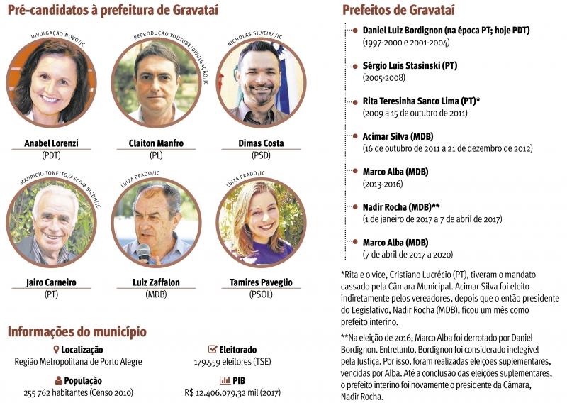 {'nm_midia_inter_thumb1':'https://www.jornaldocomercio.com/_midias/jpg/2020/08/27/206x137/1_pre_candidatos_a_prefeitura_de_gravatai_jornal_do_comercio-9126084.jpg', 'id_midia_tipo':'2', 'id_tetag_galer':'', 'id_midia':'5f4847d3aa3bc', 'cd_midia':9126084, 'ds_midia_link': 'https://www.jornaldocomercio.com/_midias/jpg/2020/08/27/pre_candidatos_a_prefeitura_de_gravatai_jornal_do_comercio-9126084.jpg', 'ds_midia': 'Pré candidatos a prefeitura de Gravataí/RS', 'ds_midia_credi': 'arte jc', 'ds_midia_titlo': 'Pré candidatos a prefeitura de Gravataí/RS', 'cd_tetag': '1', 'cd_midia_w': '800', 'cd_midia_h': '568', 'align': 'Left'}