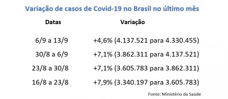 {'nm_midia_inter_thumb1':'https://www.jornaldocomercio.com/_midias/jpg/2020/09/14/206x137/1_variacao_casos_brasil-9135980.jpg', 'id_midia_tipo':'2', 'id_tetag_galer':'', 'id_midia':'5f5f8030c6b4c', 'cd_midia':9135980, 'ds_midia_link': 'https://www.jornaldocomercio.com/_midias/jpg/2020/09/14/variacao_casos_brasil-9135980.jpg', 'ds_midia': 'Variação de casos de Covid-19 no Brasil', 'ds_midia_credi': 'Arte/JC', 'ds_midia_titlo': 'Variação de casos de Covid-19 no Brasil', 'cd_tetag': '1', 'cd_midia_w': '800', 'cd_midia_h': '349', 'align': 'Left'}