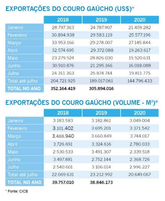 De janeiro a julho deste ano, couro representou 1,7% das exportações do Rio Grande do Sul