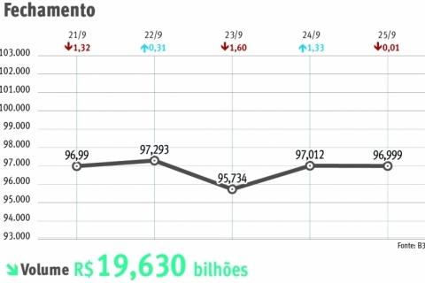 Ibovespa acumula perdas de 2,38% no mês