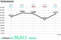 Bolsa tem valorização  de 3,76% na semana