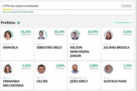 Lentidão marca apuração de votos no Rio Grande do Sul