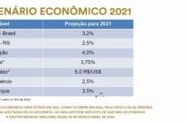 2021: mínimo regional congelado ajuda, mas estiagem e pandemia afetarão PIB, diz Fecomércio-RS